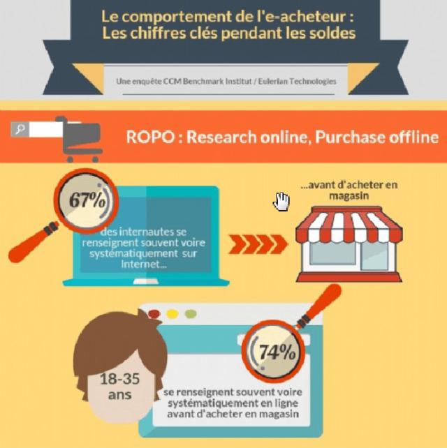 lien vers infographie soldes achat en ligne
